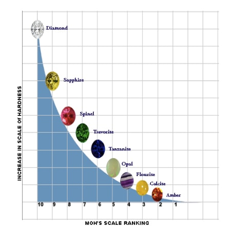 MOH's Scale from Bretts Jewellers